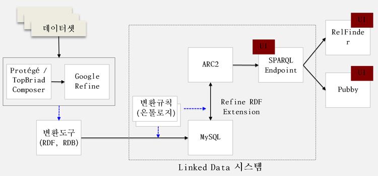 링크드 데이터 시범 서비스 구조