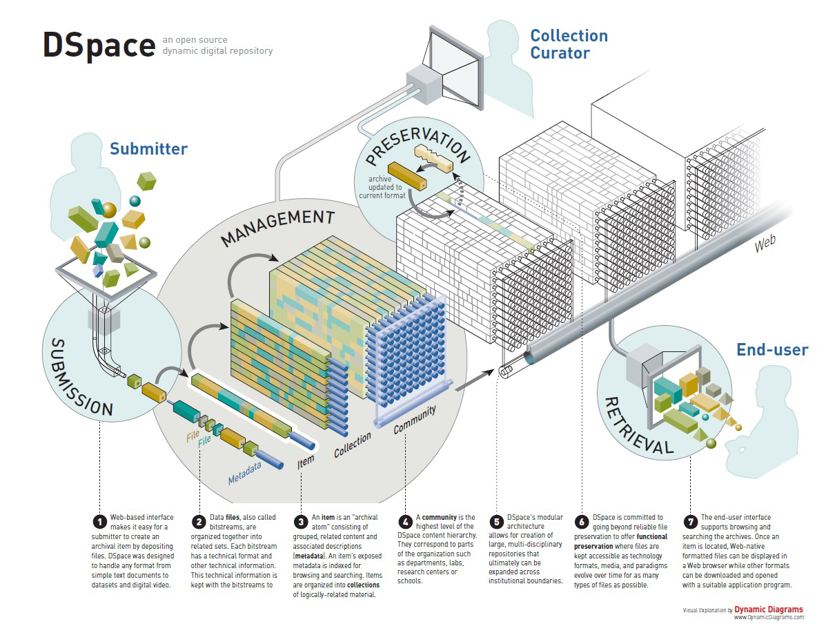 서울대학교 정보도서관 DSpace 구조도