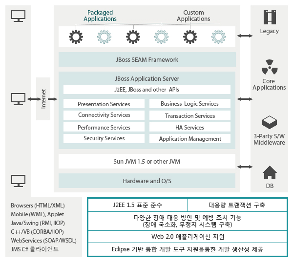 제이보스 애플리케이션 서버 아키텍처 구성