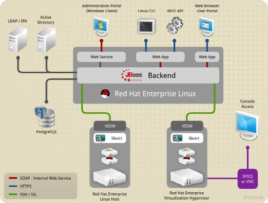 레드햇 엔터프라이즈 리눅스
