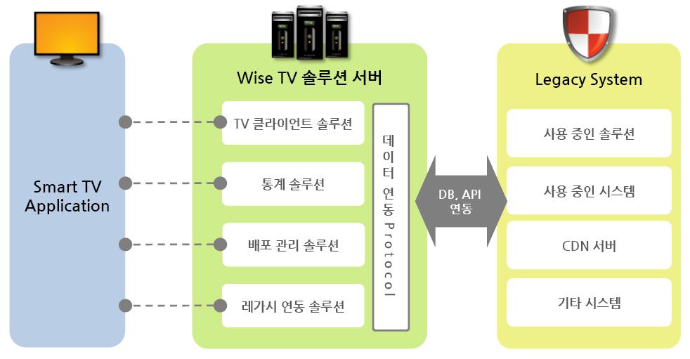와이즈TV 서비스 구성도