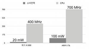 쿼크 X1000과 ARM1176의 비교