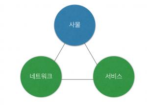 IoT의 3대 요소