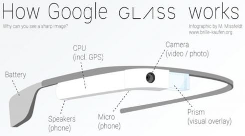 구글 글라스의 하드웨어 구성