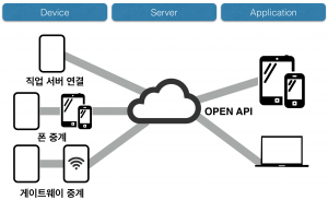 IoT 기기와 서버의 연결