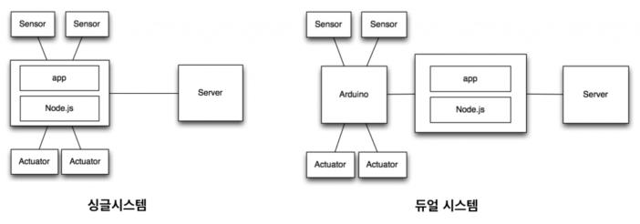 Node.js를 이용하기 위한 두 종류의 시스템