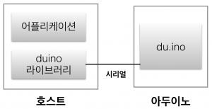 duino의 연결 구조