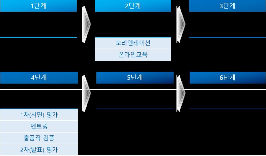 운영 프로세스, step1 참가신청(온라인 참가신청), step2 출품작개발(참가자 지원프로그램 활용), step3 출품작등록(최종 산출물 온라인등록(마감)), step4 출품작 심사(산출물 발전가능성 검증 단계), 출품작 1차평가(출품작 온라인평가(심사위원단), 출품작 검증(라이선스/기능테스트), 2차평가 (출품작 오프라인 평가(심사위원단), 출품작 개발 역량과 향후 업데이트 및 상용화 가능성 검증 프로그램, step5 수상작 선정, step6 시상식(SW 주간행사)