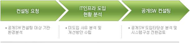 공개SW 컨설팅 지원 절차
