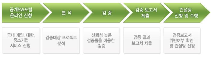 공개SW 라이선스 검증 서비스 설명