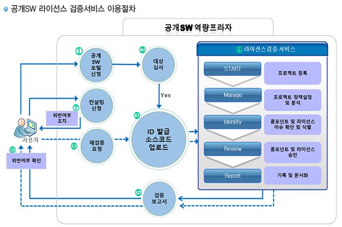 공개SW 라이선스 검증 프로세스