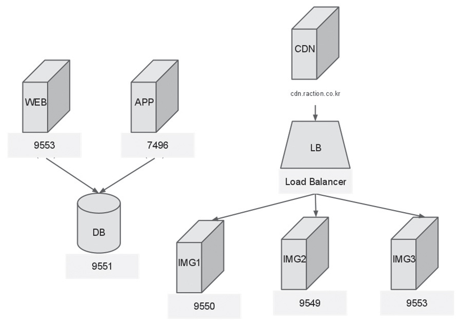 그림 1. 이미지 서비스를 분산시킨 랙션 시스템 아키텍처