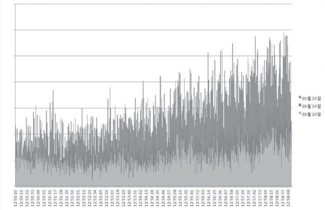 화면 5. 네트워크 구성 변경을 통한 스케일 아웃 이후 초단위 접속 수 비교
