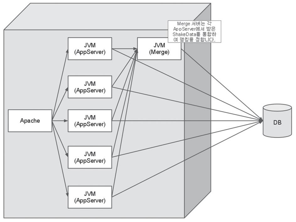 그림 2. 애플리케이션 분산 처리 아키텍처의 예