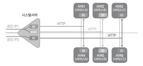 그림 3. 로드 밸런서의 동작 구조