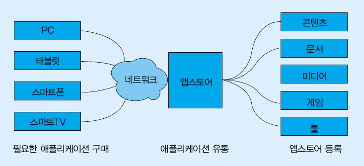 그림1. 앱스토어 에코 시스템
