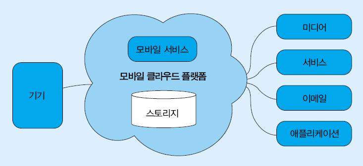 그림2. 모바일 클라우드 플랫폼 구성