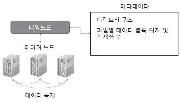 그림2. 하둡 분산 파일시스템 아키텍처