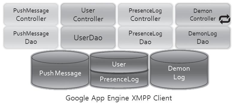 구글 앱 엔진 XMPP를 활용한 푸시 서비스 아키텍처