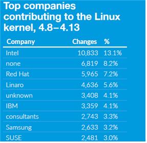 리눅스커널 기어업체 순위
