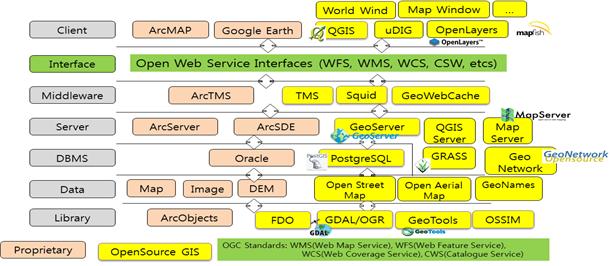 공간정보 분야별 오픈소스 소프트웨어들