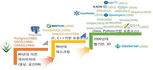 오픈소스 공간정보 발전양상