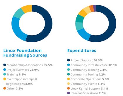 리눅스재단 후원금 조달 방법(좌) 및 비용 지출 분야(우)