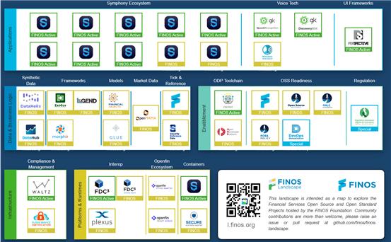 FINOS가 개발한 오픈소스 기술들