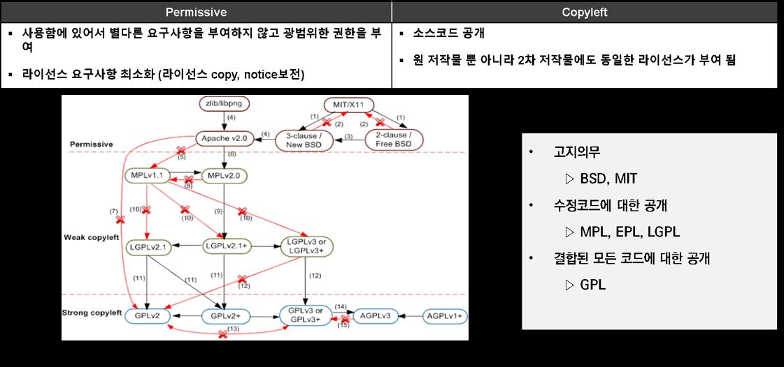 오픈소스 라이선스 개념 분류와 양립성(호환성)