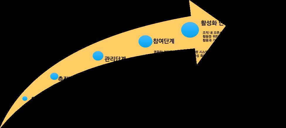 오픈소스 조직성숙도 5단계