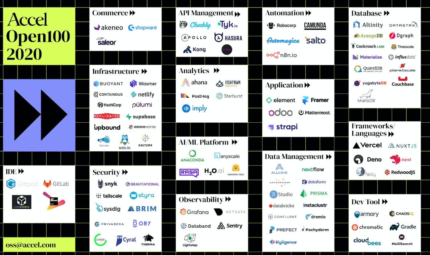 최근 주목받고 있는 오픈소스 기업들