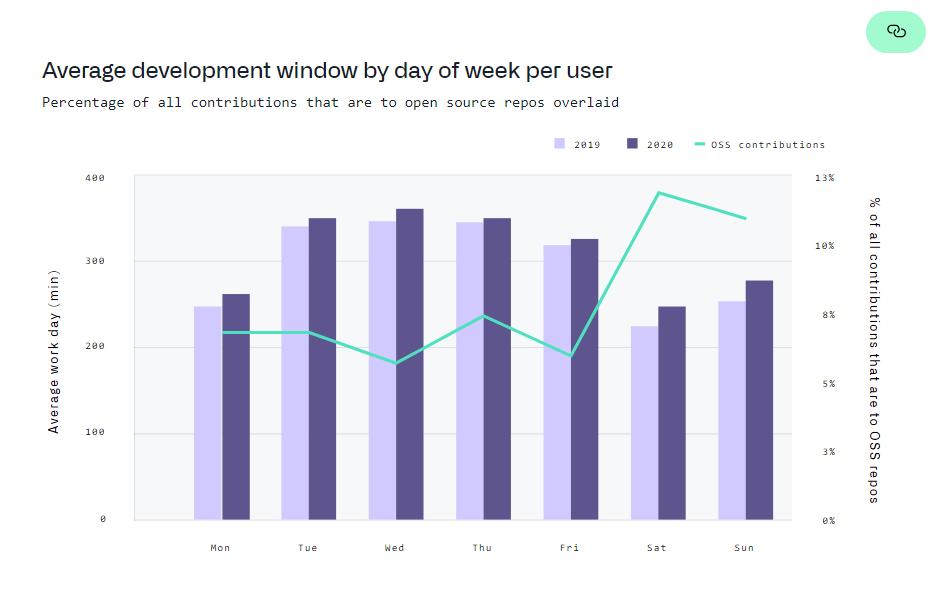 깃허브 Octoverse-요일별 사용자당 평균 개발 창 수