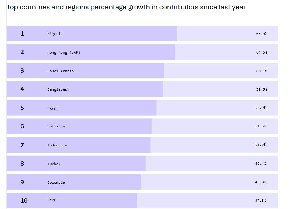 깃허브 Octoverse-국가 및 지역의 기여자 증가율