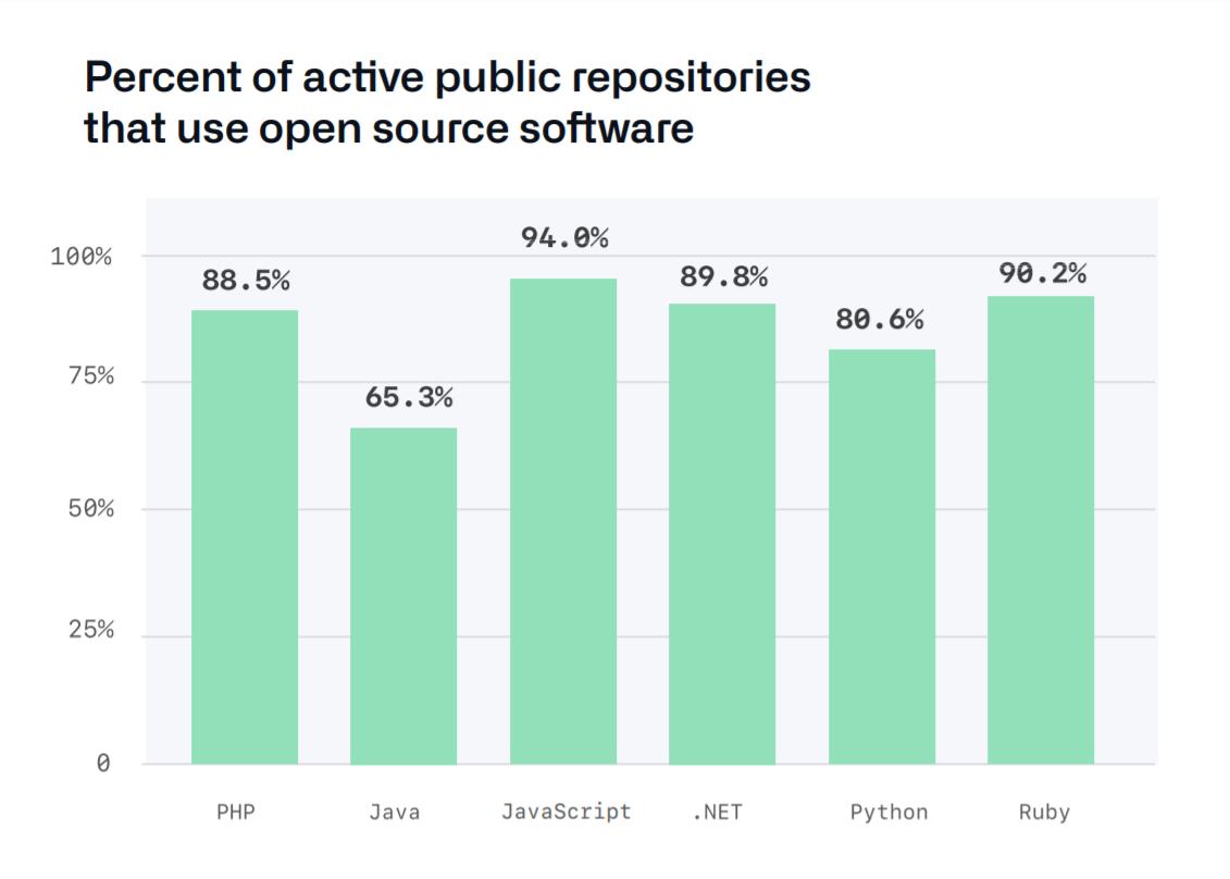 깃허브 Octoverse-오픈소스 소프트웨어를 사용하는 퍼블릭 활성 리포지토리의 비율