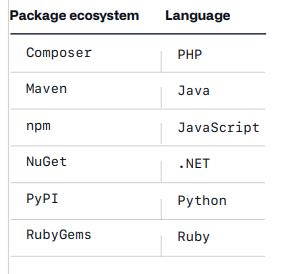 보고서에 포함된 패키지 에코시스템과 대표 언어