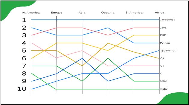 언어별 기여자의 지리 동향