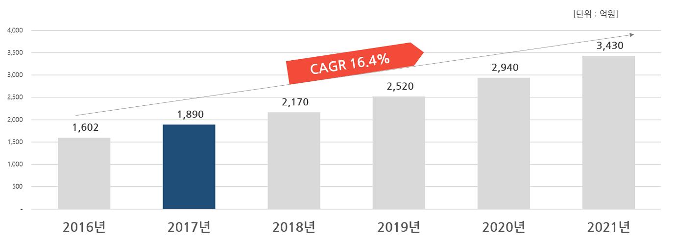 2017년 공개SW 시장은  6년간 연평균 성장률(CAGR) 16.4%로 2021년에 3,430억 규모에 도달할 것으로 전망한 그래프를 표시한 이미지