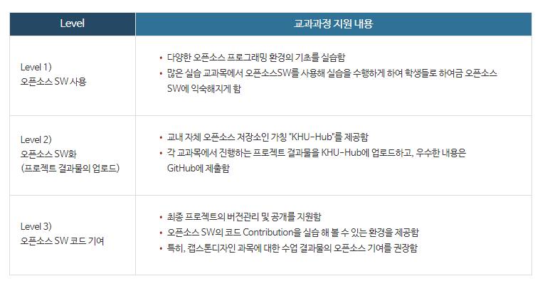경희대학교 교육과정